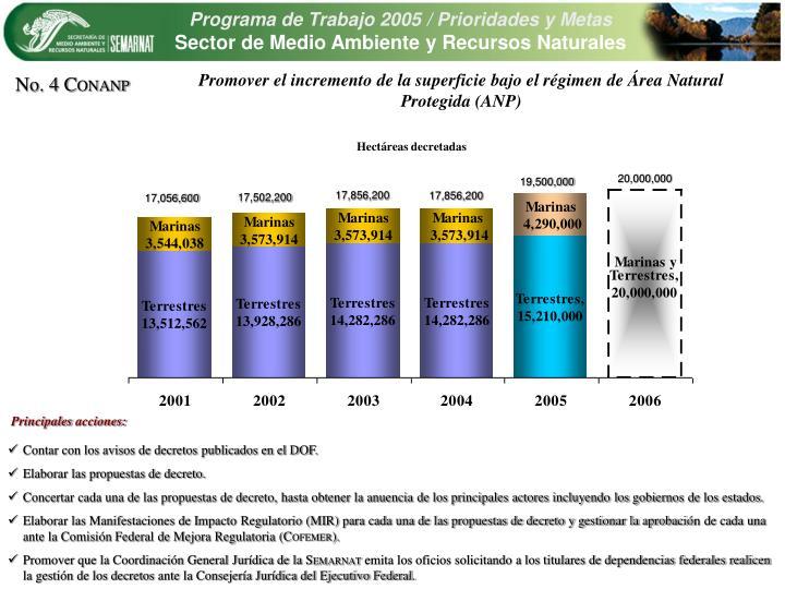Promover el incremento de la superficie bajo el rgimen de rea Natural Protegida (ANP)