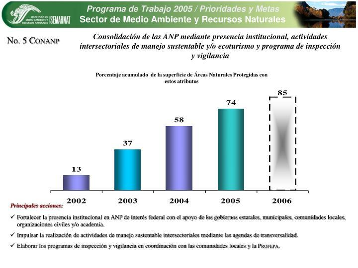Consolidacin de las ANP mediante presencia institucional, actividades intersectoriales de manejo sustentable y/o ecoturismo y programa de inspeccin y vigilancia