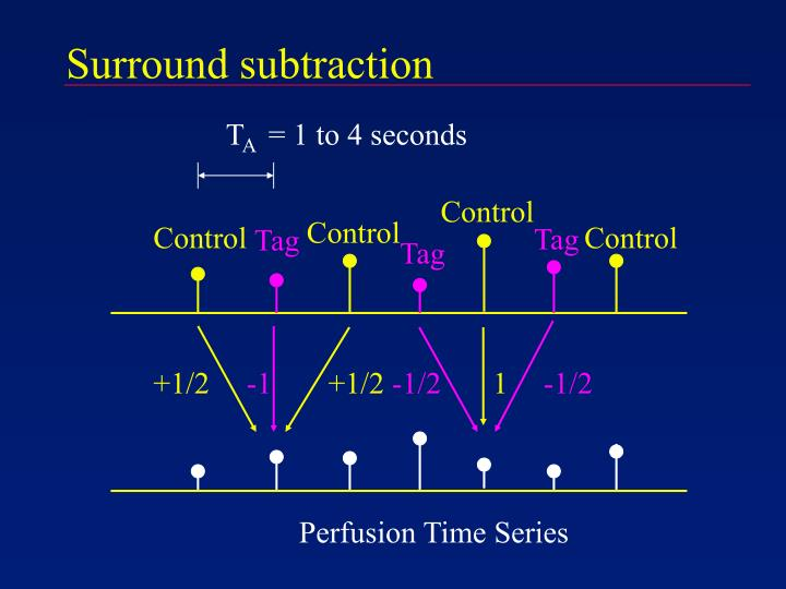 Surround subtraction