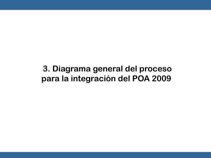 3. Diagrama general del proceso para la integración del POA 2009
