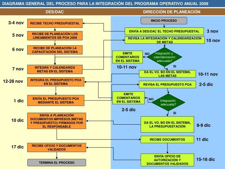 DIAGRAMA GENERAL DEL PROCESO PARA LA INTEGRACIÓN DEL PROGRAMA OPERATIVO ANUAL 2009