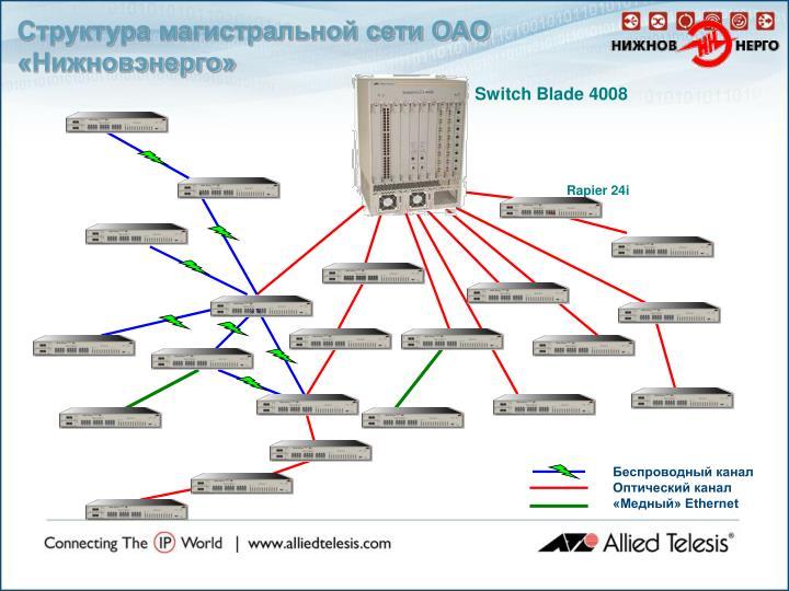 Структура магистральной сети ОАО