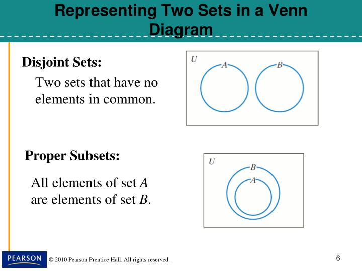 Representing Two Sets in a Venn Diagram