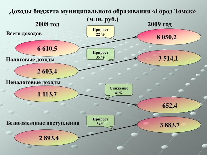 Доходы бюджета муниципального образования «Город Томск» (млн. руб.)