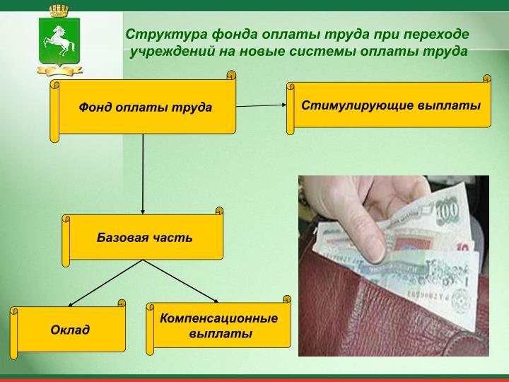 Структура фонда оплаты труда при переходе
