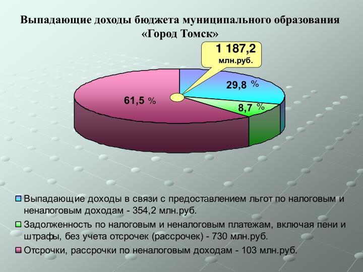 Выпадающие доходы бюджета муниципального образования «Город Томск»