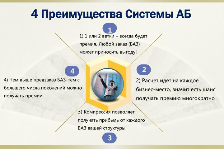 4 Преимущества Системы АБ