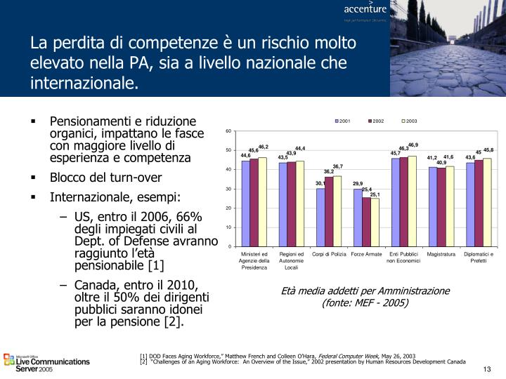 La perdita di competenze è un rischio molto elevato nella PA, sia a livello nazionale che internazionale.