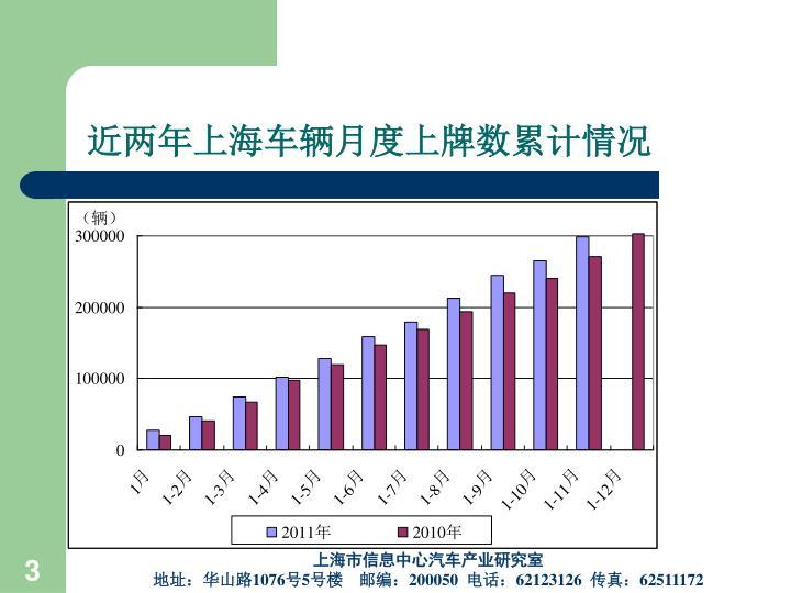 近两年上海车辆月度上牌数累计情况