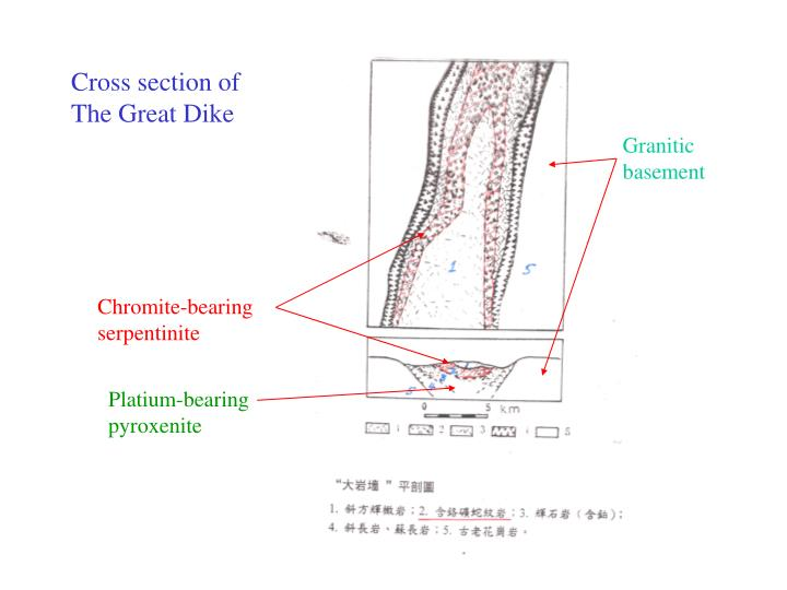 Cross section of