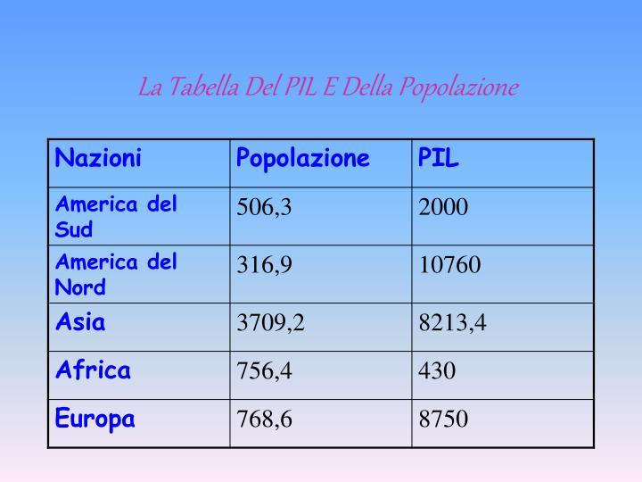 La Tabella Del PIL E Della Popolazione