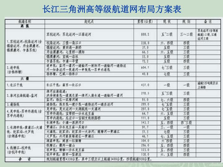 长江三角洲高等级航道网布局方案表