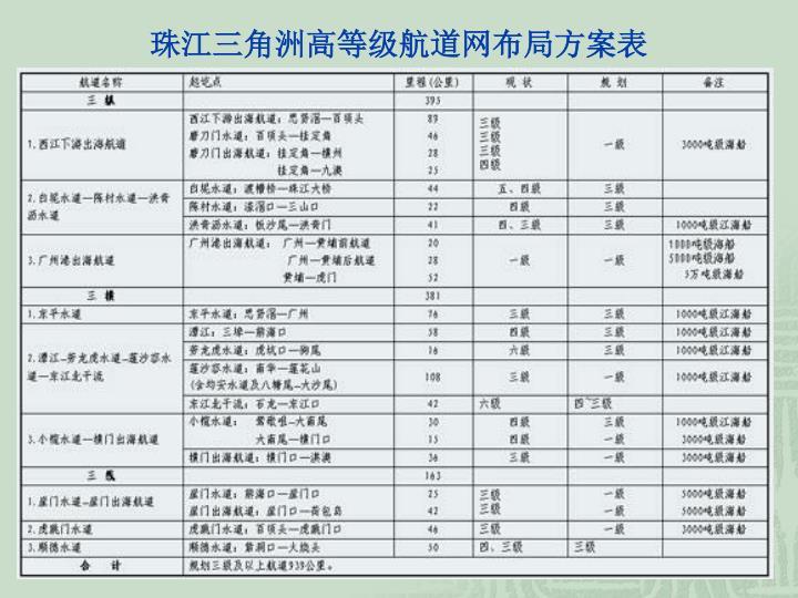 珠江三角洲高等级航道网布局方案表