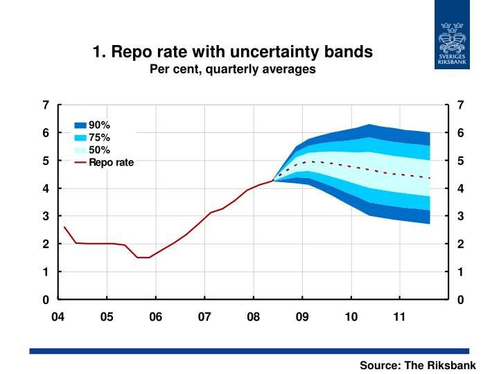 1 repo rate with uncertainty bands per cent quarterly averages