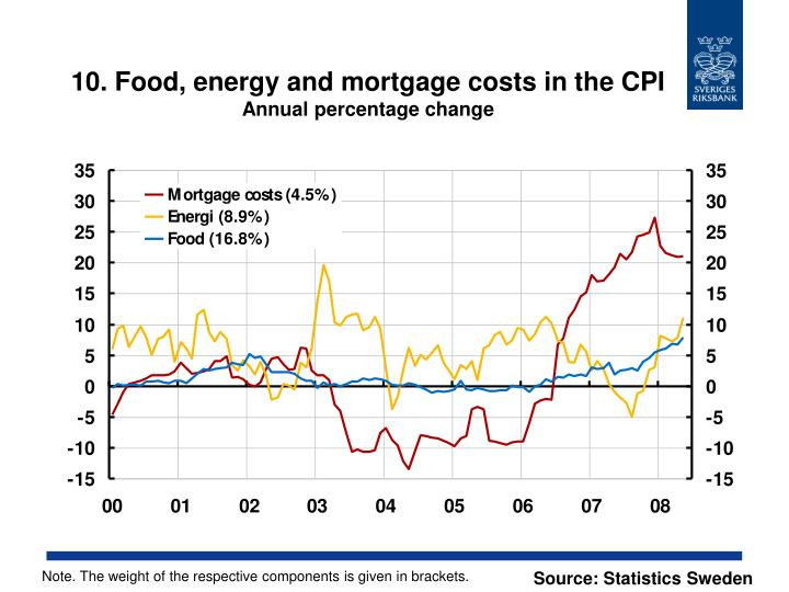 10. Food, energy and mortgage costs in the CPI