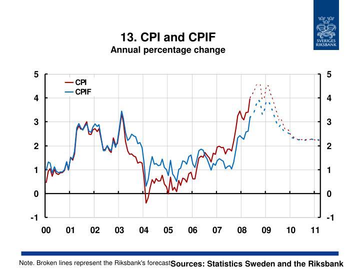 13. CPI and CPIF