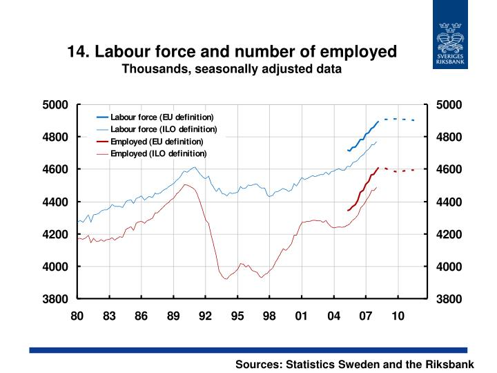 14. Labour force and number of employed