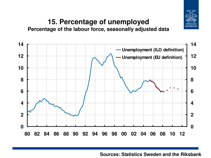 15. Percentage of unemployed
