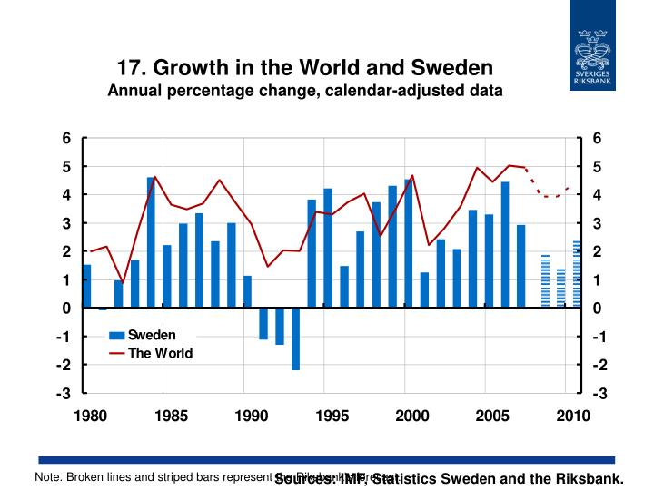17. Growth in the World and Sweden