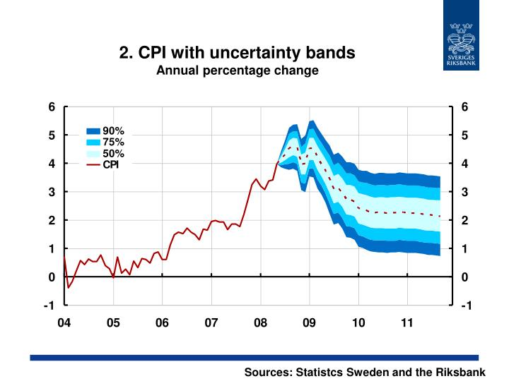 2 cpi with uncertainty bands annual percentage change