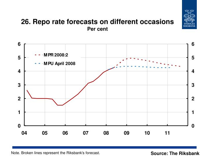 26. Repo rate forecasts on different occasions