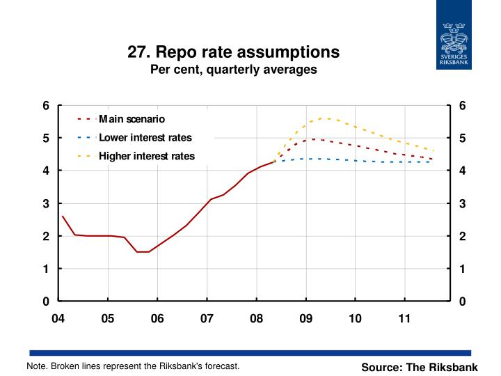 27. Repo rate assumptions