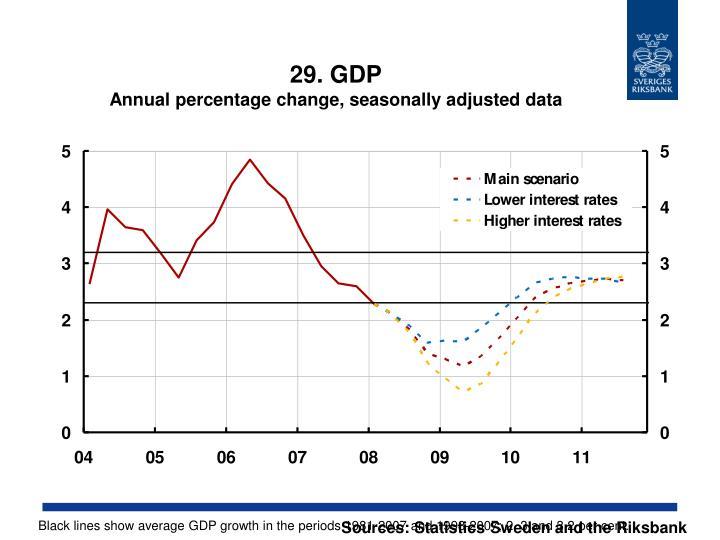 29. GDP