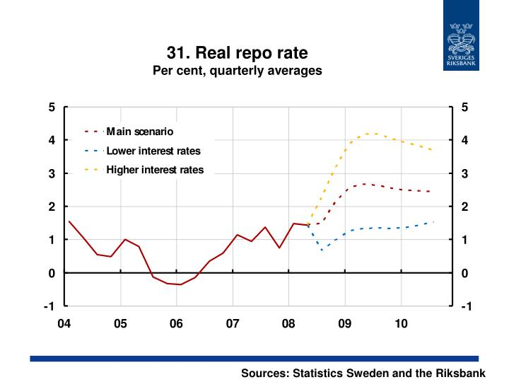 31. Real repo rate