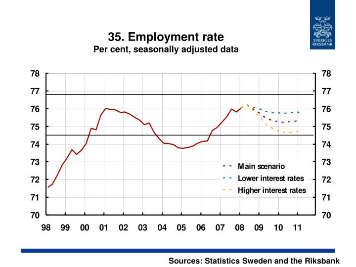 35. Employment rate