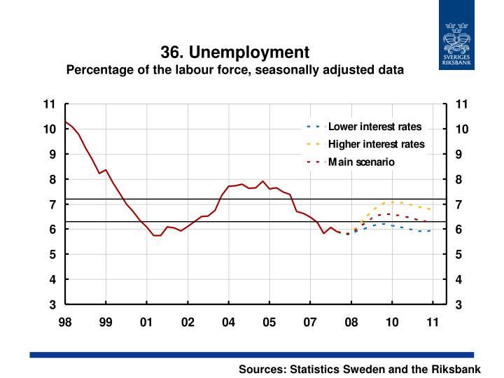 36. Unemployment