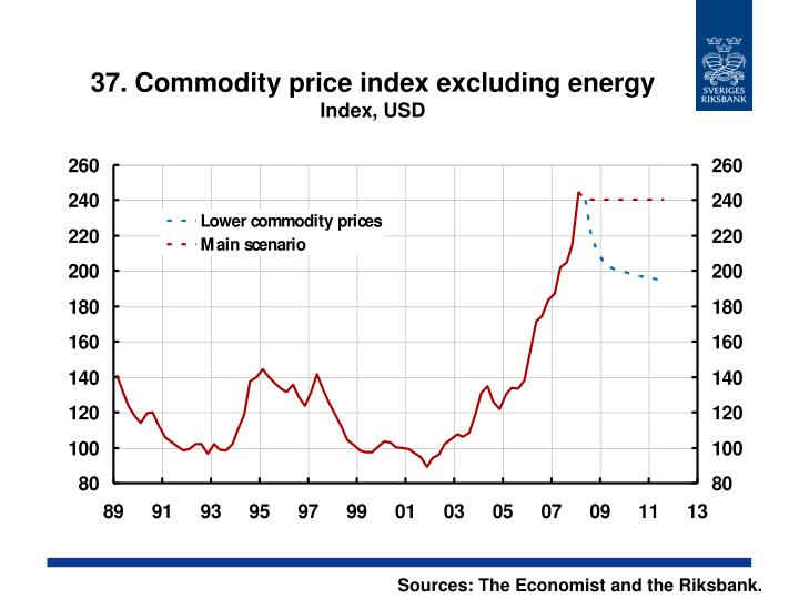 37. Commodity price index excluding energy