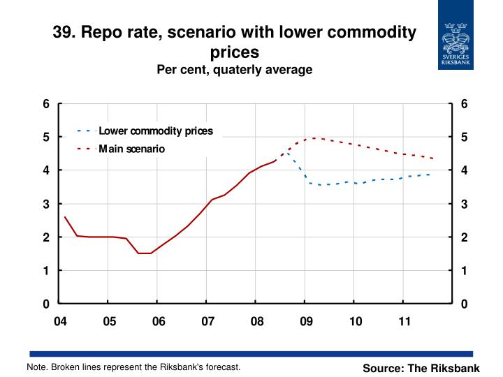 39. Repo rate, scenario with lower commodity prices