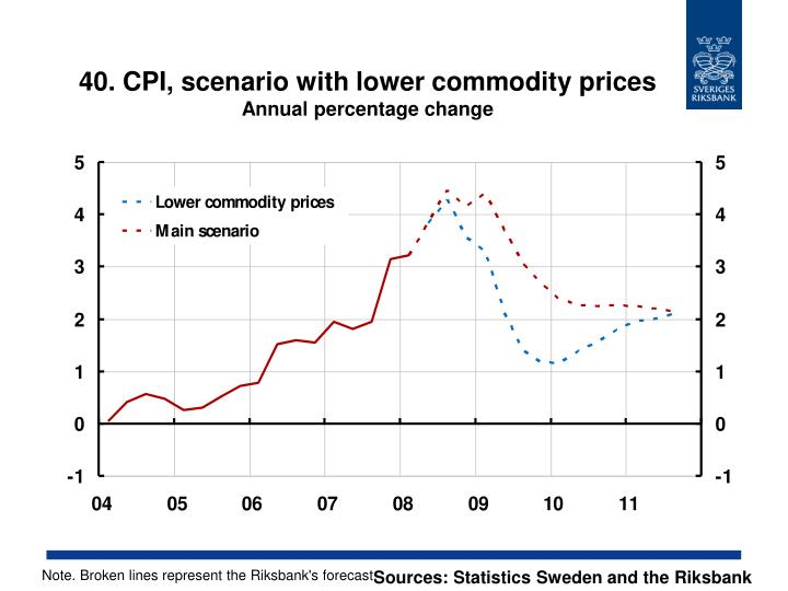 40. CPI, scenario with lower commodity prices