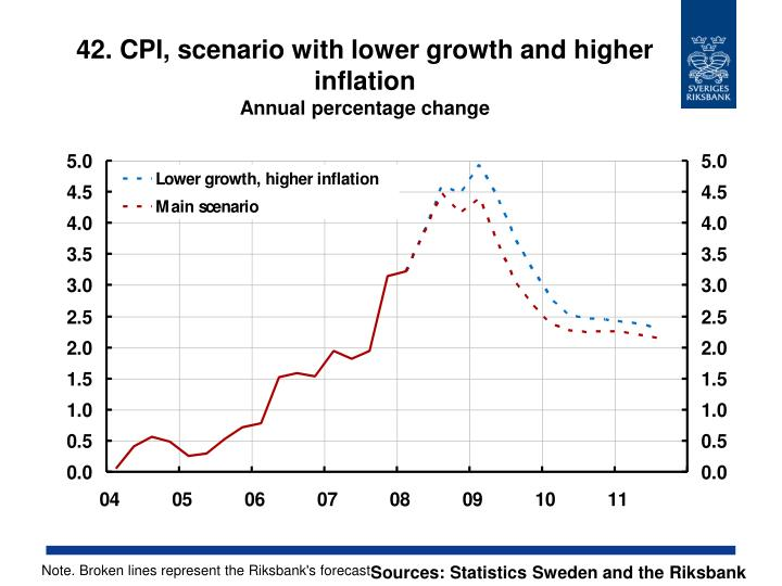 42. CPI, scenario with lower growth and higher inflation