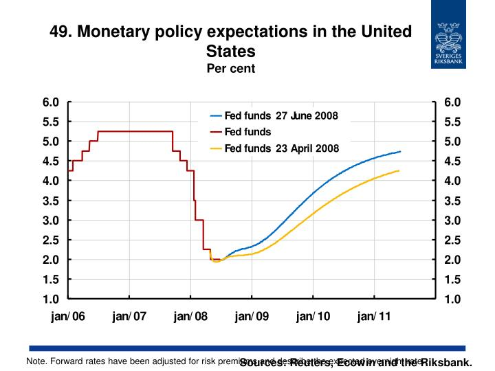 49. Monetary policy expectations in the United States