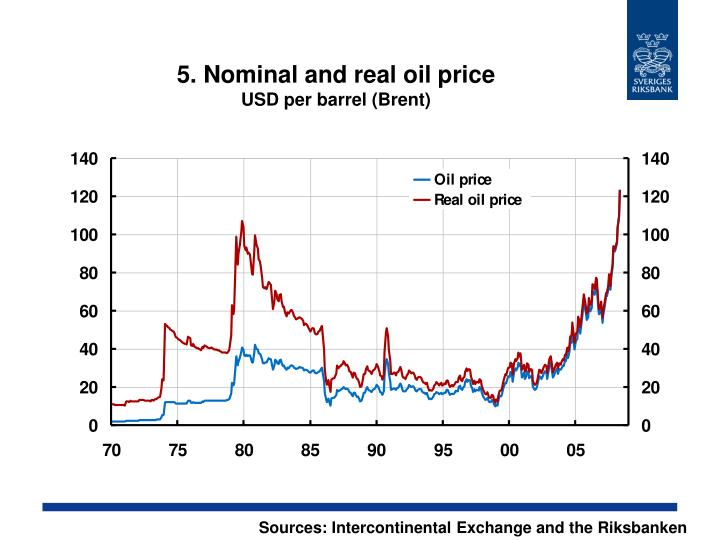 5. Nominal and real oil price
