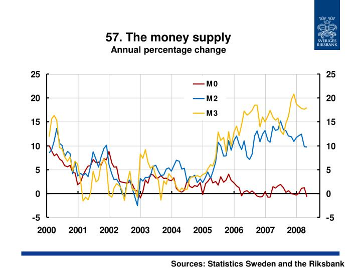57. The money supply