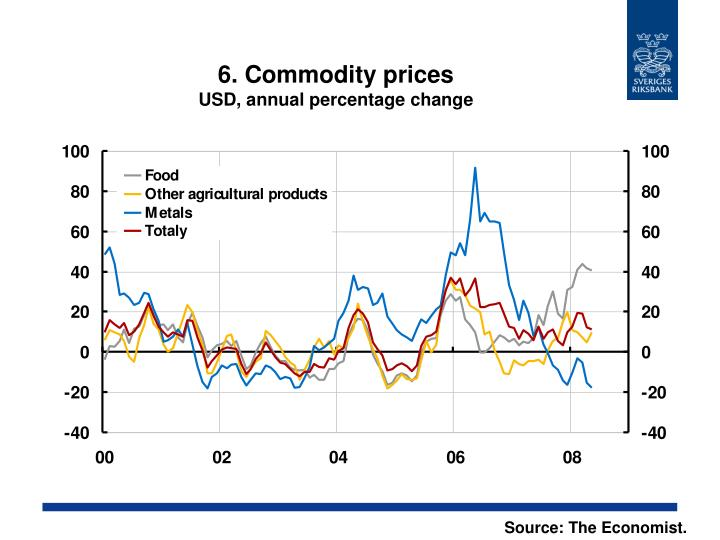 6. Commodity prices