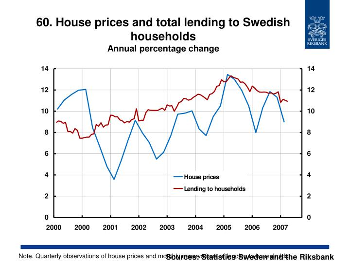 60. House prices and total lending to Swedish households