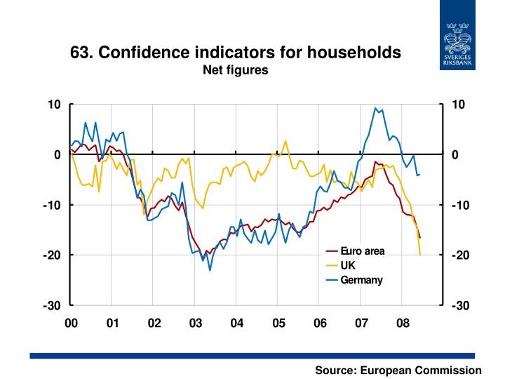 63. Confidence indicators for households