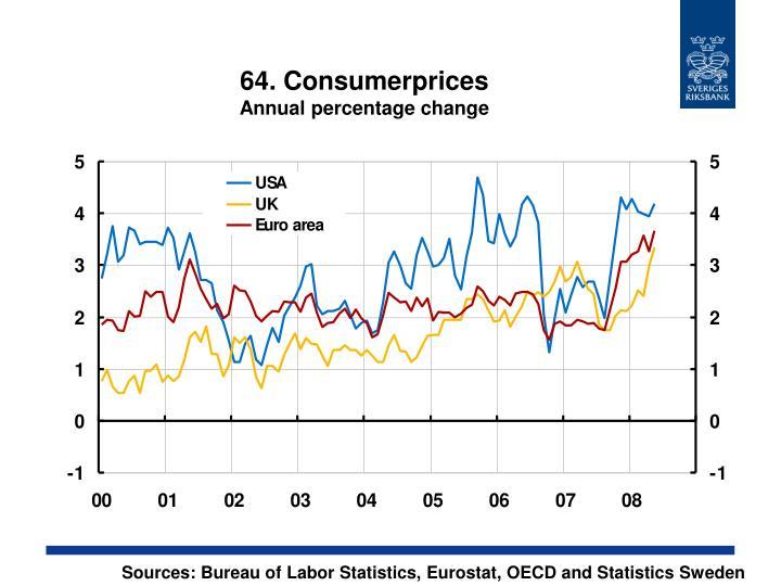 64. Consumerprices