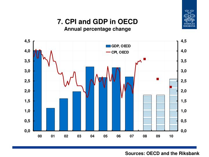 7. CPI and GDP in OECD