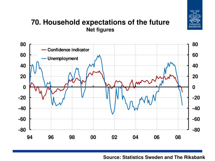 70. Household expectations of the future