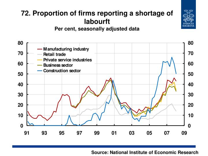 72. Proportion of firms reporting a shortage of labourft