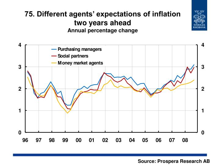 75. Different agents' expectations of inflation