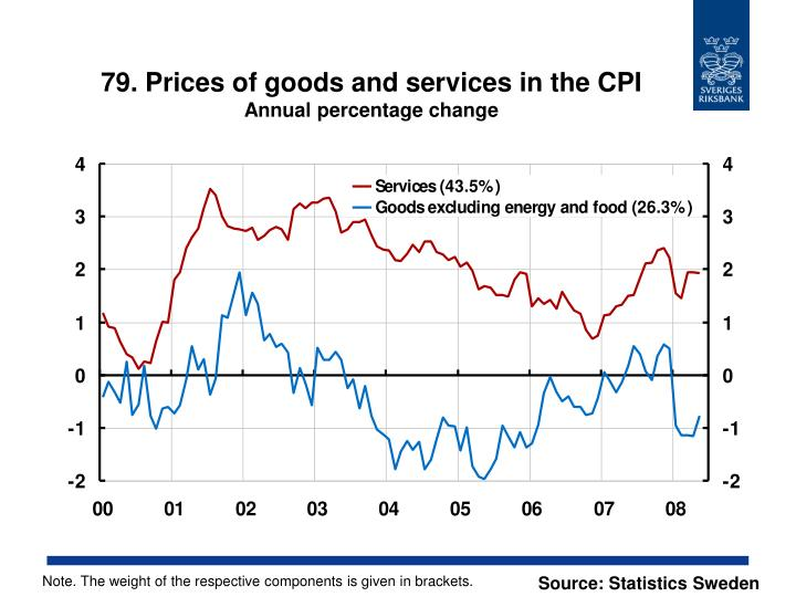 79. Prices of goods and services in the CPI