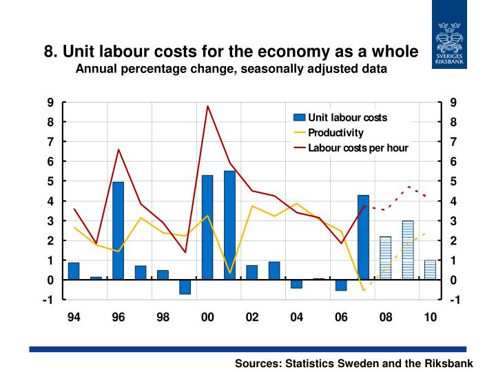 8. Unit labour costs for the economy as a whole