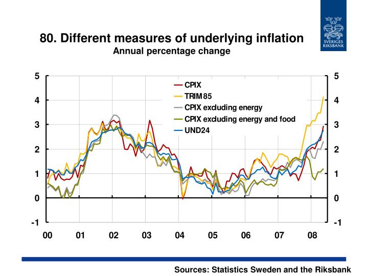 80. Different measures of underlying inflation