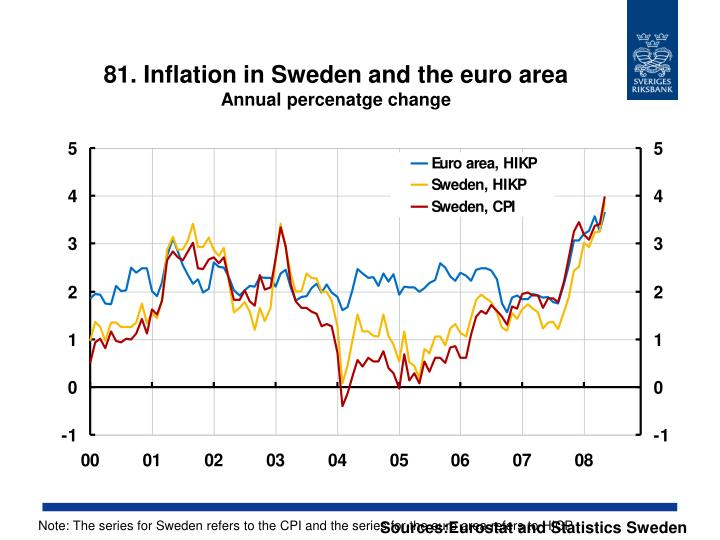 81. Inflation in Sweden and the euro area