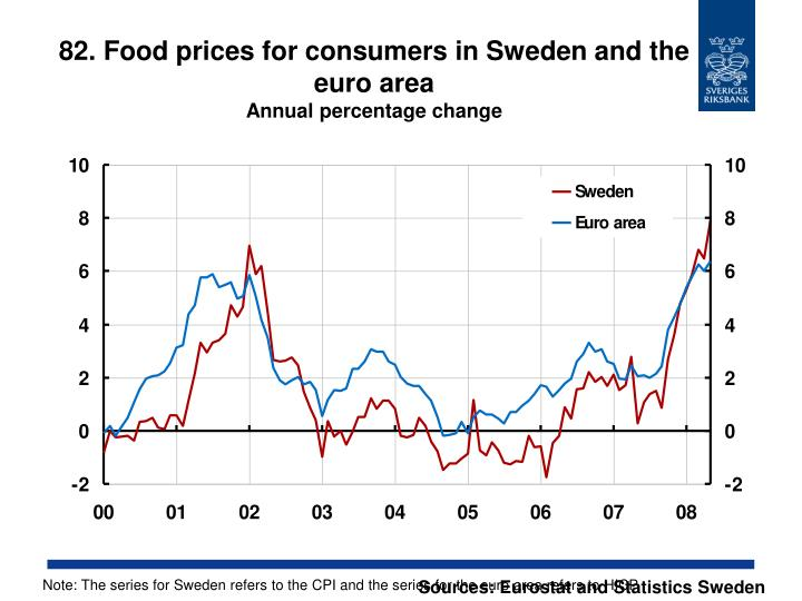 82. Food prices for consumers in Sweden and the euro area